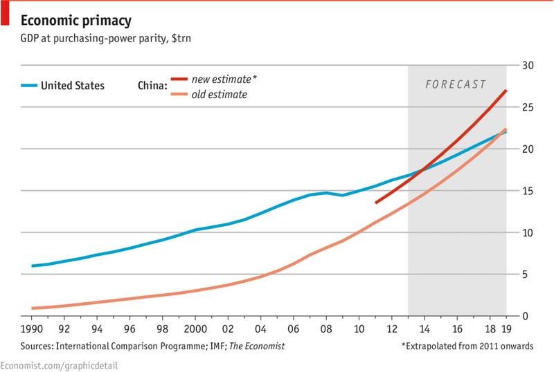 Economic primacy